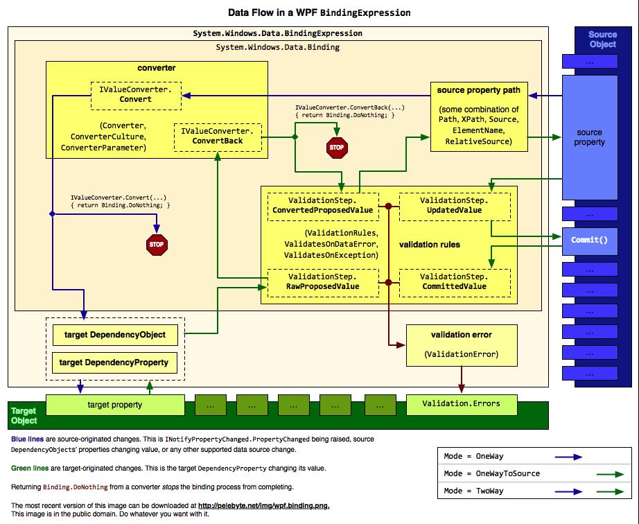 Data Flow in a WPF BindingExpression | Pelebyte